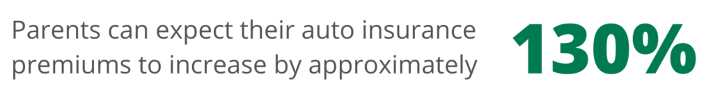 Graphic - Teen Car Insurance - Adding a teen driver increases premiums by 130%