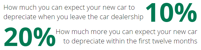Buying a used car -New model cars first year average depreciation rates stats graphic