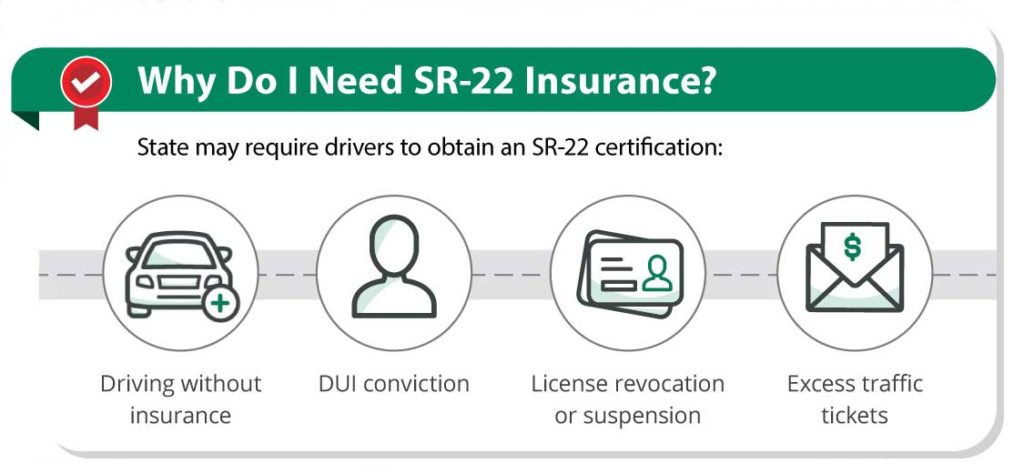 Explanation graphic for why you need sr22